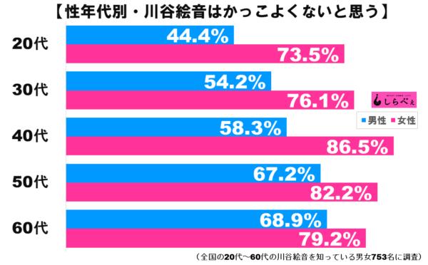 川谷絵音グラフ2