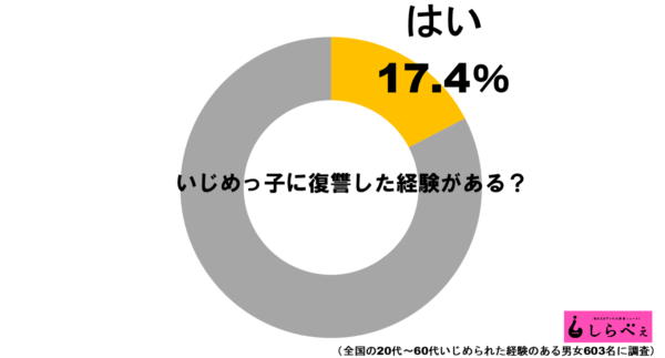 いじめ復讐グラフ1