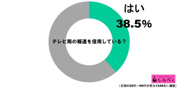 報道信用グラフ1