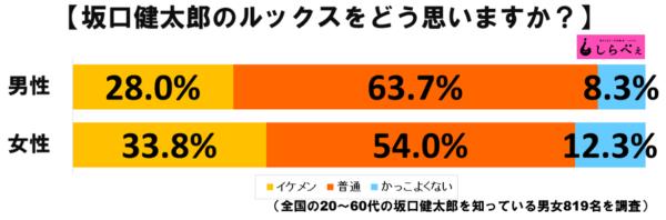 坂口健太郎グラフ1
