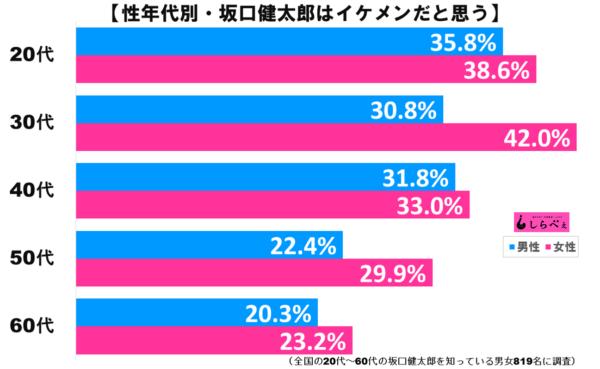 坂口健太郎グラフ2