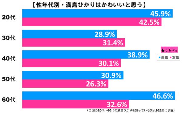 満島ひかりグラフ2