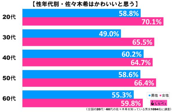 佐々木希グラフ2
