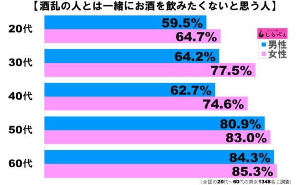 酒乱グラフ2