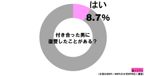 復讐グラフ1