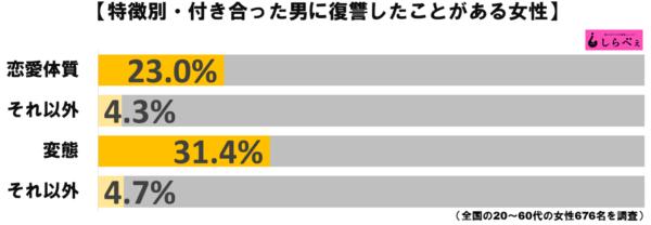 復讐グラフ3