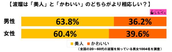 波瑠グラフ1