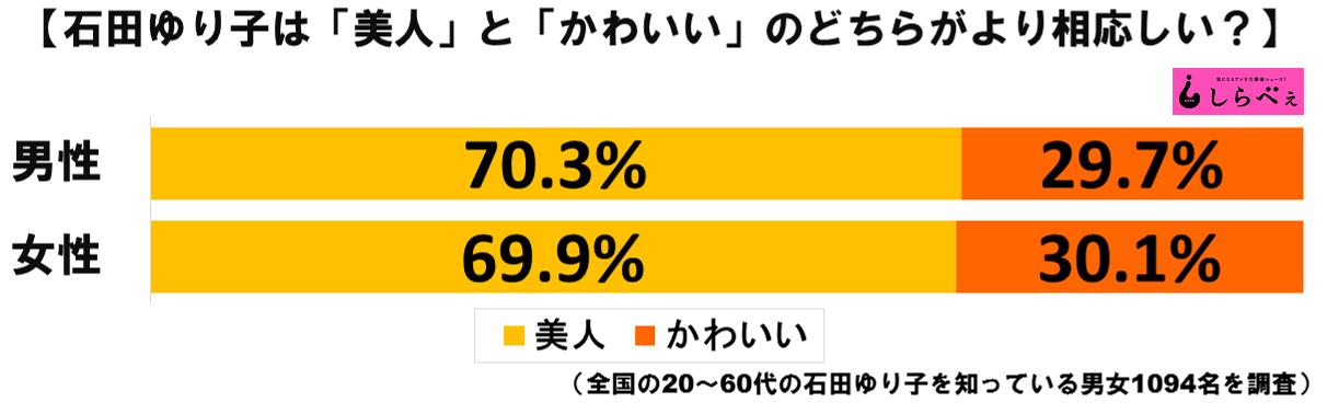 石田ゆり子グラフ1