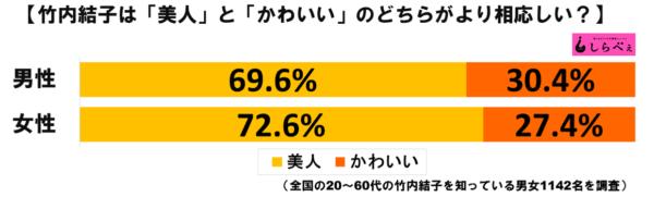 竹内結子グラフ1
