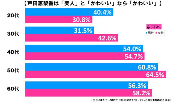 戸田恵梨香グラフ3