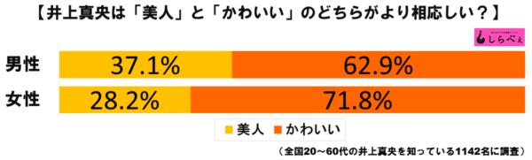 井上真央グラフ1