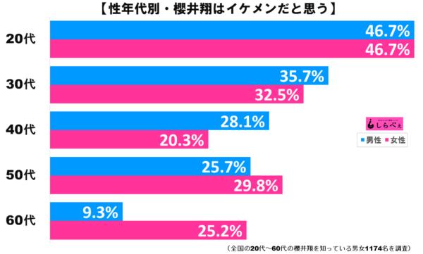 櫻井翔グラフ2