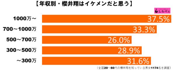 櫻井翔グラフ3