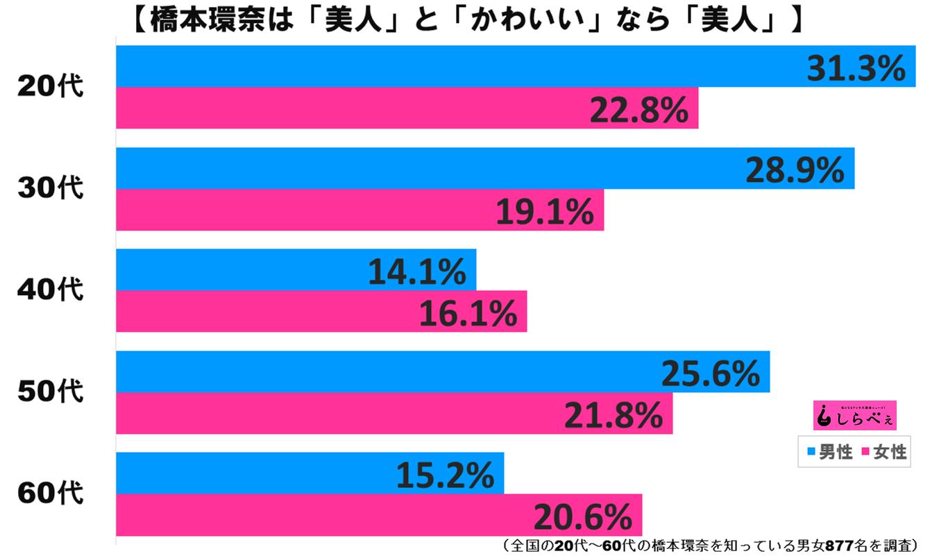 橋本環奈グラフ2