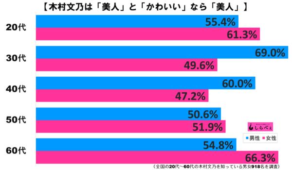木村文乃グラフ2