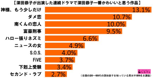 深田恭子かわいい作品グラフ1