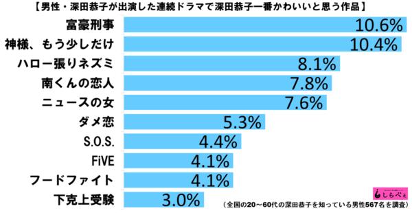 深田恭子かわいい作品グラフ2