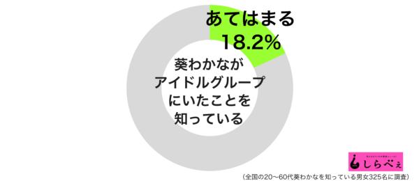 葵わかなグラフ