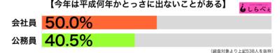 平成何年かわからない職業別グラフ