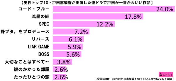 戸田恵梨香出演作かわいいグラフ3