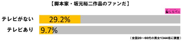 坂元裕二グラフ3