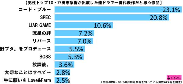 戸田恵梨香代表作ランキンググラフ2