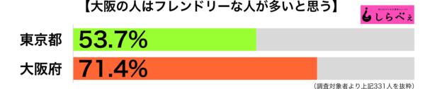 大阪人はフレンドリー都道府県別グラフ