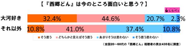 西郷どんグラフ2
