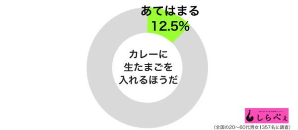 カレーに生たまご円グラフ
