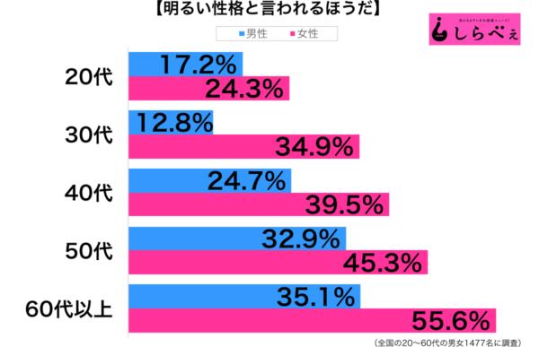 明るい性格性年代別グラフ