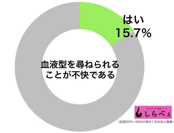 sirabee20180612ketuekigata01