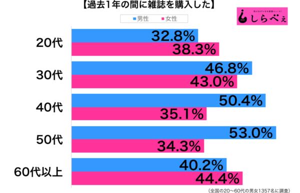 過去1年に雑誌を購入性年代別グラフ