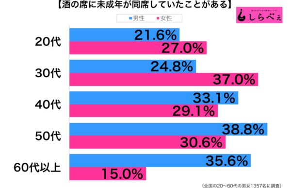 酒の席に未成年が同席性年代別グラフ