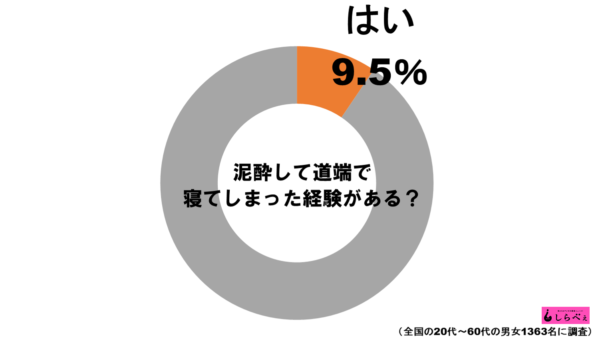 泥酔グラフ