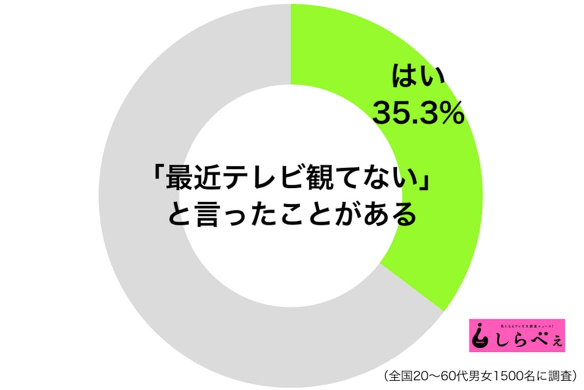テレビ観てないグラフ1