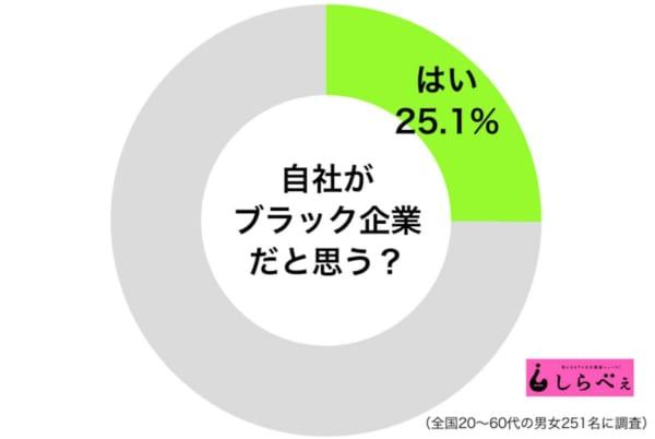 ブラック企業円グラフ
