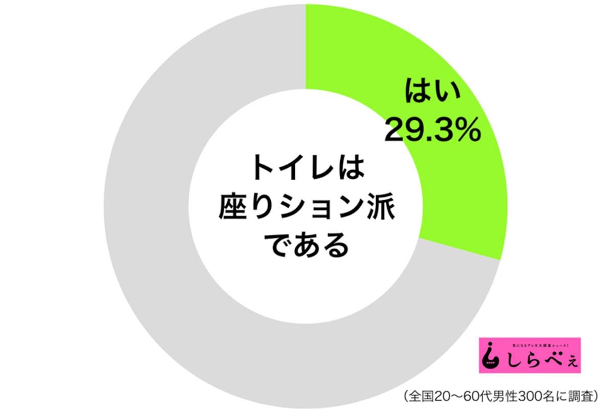 座りション派円グラフ