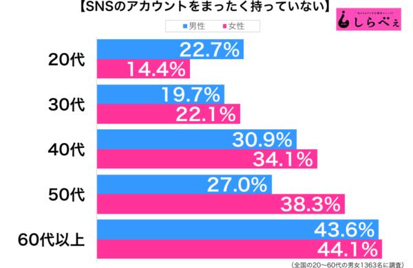 SNSのアカウントをまったく持っていない性年代別グラフ