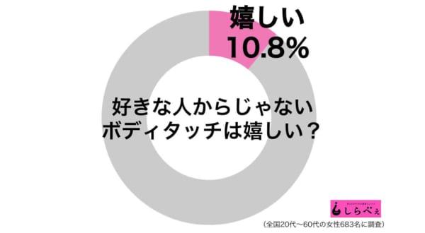 ボディタッチグラフ