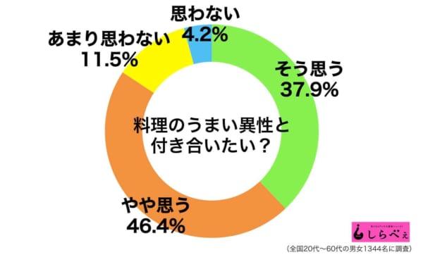 料理グラフ