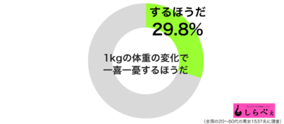 1kgの体重の変化で一喜一憂グラフ