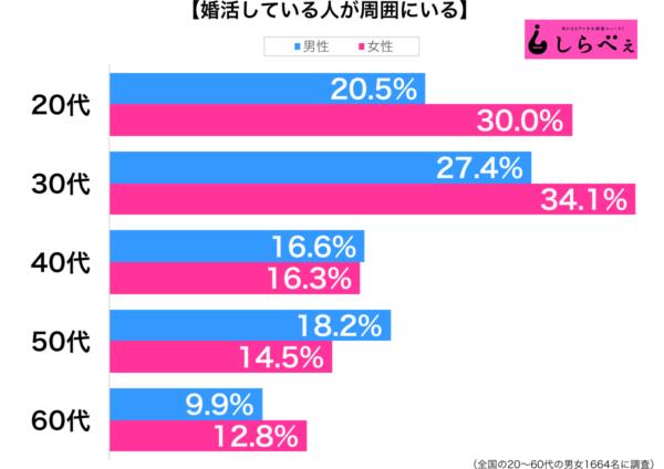 婚活している人が周囲にいる性年代別グラフ