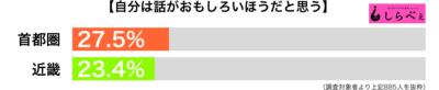 自分は話がおもしろいほうがと思う都道府県別グラフ