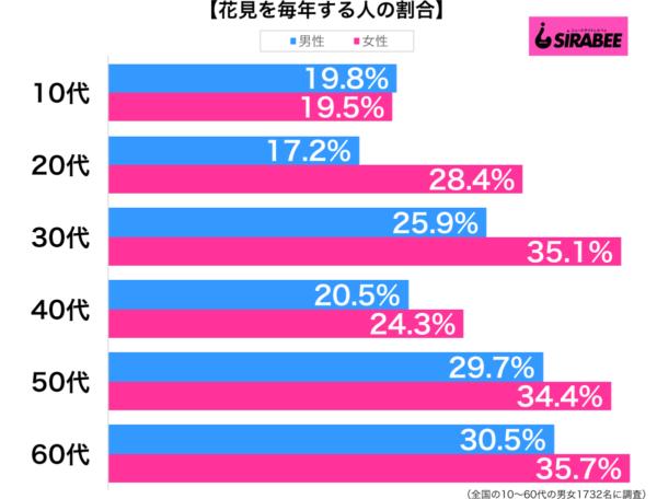 花見は毎年する性年代別グラフ
