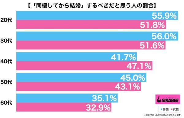 同棲グラフ