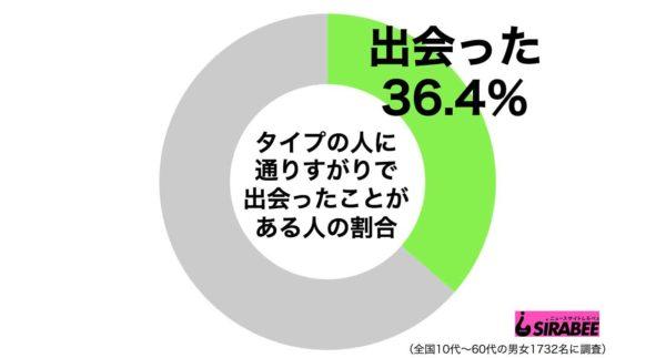 タイプグラフ