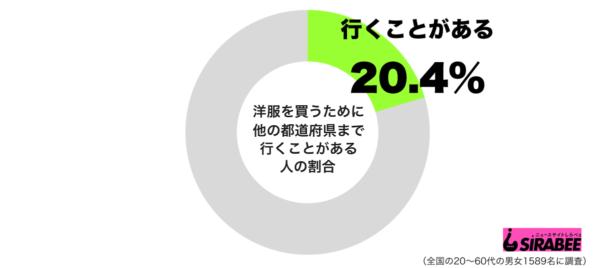 洋服を買うために他の都道府県に行くことがあるグラフ