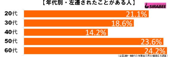 左遷グラフ1