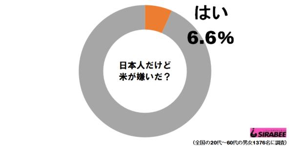 お米グラフ