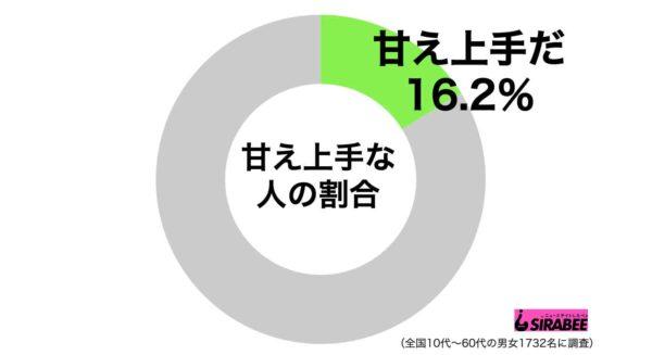 甘えグラフ